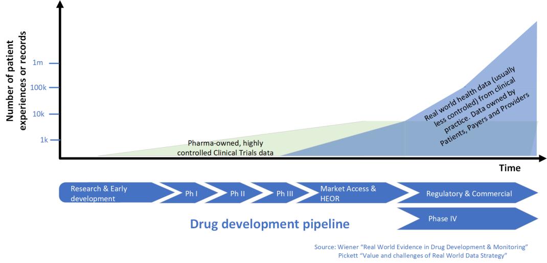 ClinicalTrialData-vs-RWD