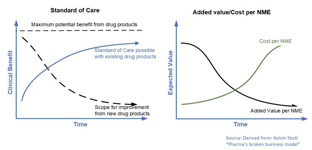 StandardOfCare-PharmaROIfromNewNME-withoutRoI-noredline