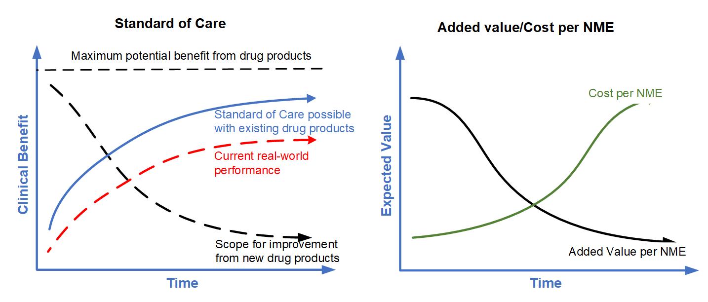 StandardOfCare-PharmaROIfromNewNME-withoutRoI-redline