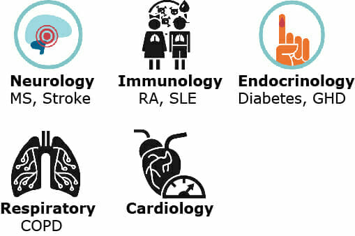 Therapeutic areas where we have improved patient care using digital health, analytics or connected medical devices